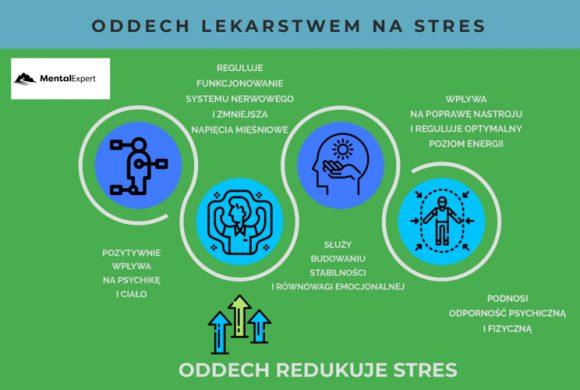Oddech lekarstwem na stres