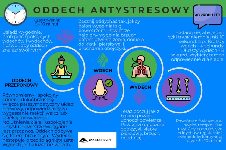 Oddech antystresowy - infografika